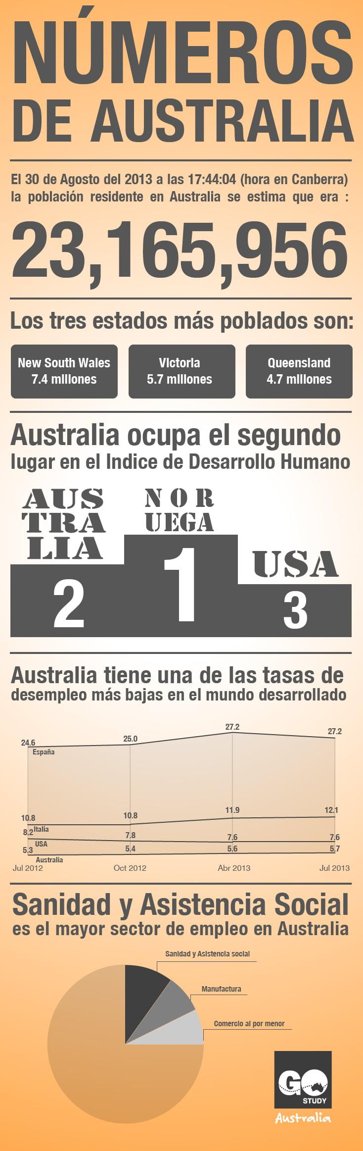 Numeros de Australia