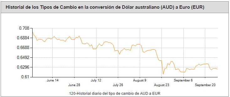Cambio de Euros a Dolares Australianos